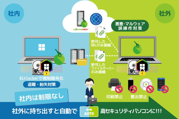 Fogos PRO NEO(フォゴスプロネオ)社外に持ち出すと自動で高セキュリティパソコンになるイメージ図