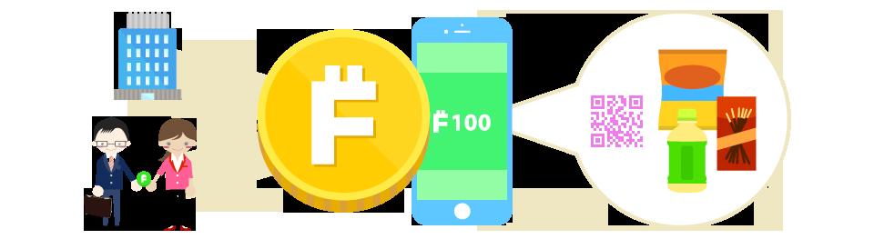 仮想通貨Fogosの運用イメージ図